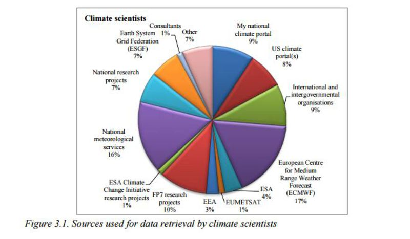 sources for data climate scientists
