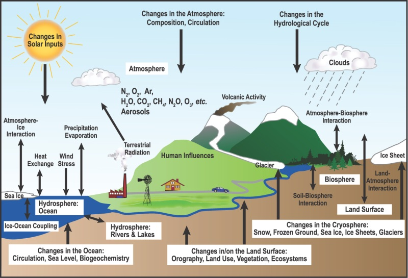 Climate system