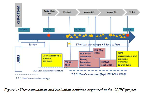 D2.3 User evaluation figure 1